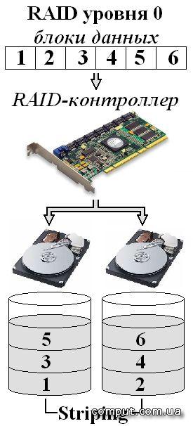 Как сделать дисковый массив